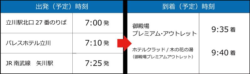 立川・矢川→御殿場プレミアム・アウトレット便の時刻表