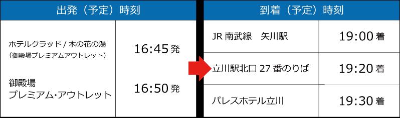 御殿場プレミアム・アウトレット→矢川・立川