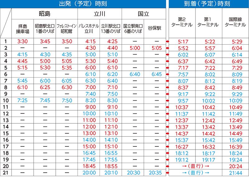 昭島・立川・国立・谷保 → 羽田空港便の時刻表