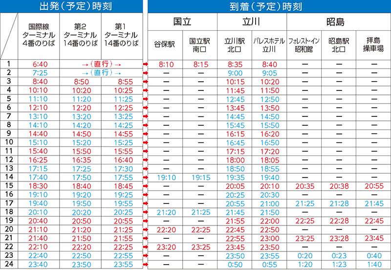 羽田空港 → 谷保・国立・立川・昭島便