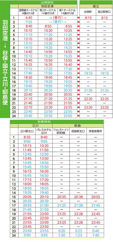 sp用 羽田空港 → 谷保・国立・立川・昭島便時刻表